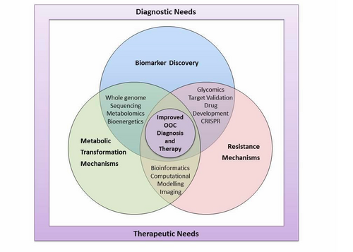 TRACT Diagnosis and therapy